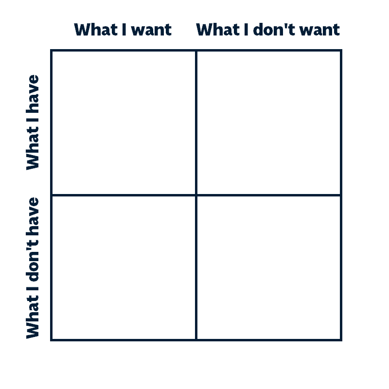The goal matrix